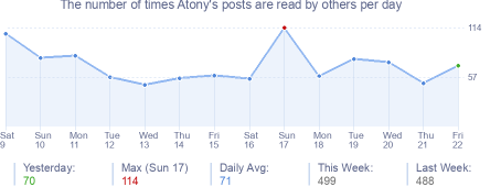 How many times Atony's posts are read daily