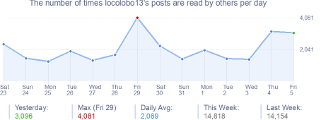 How many times locolobo13's posts are read daily