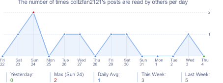 How many times coltzfan2121's posts are read daily