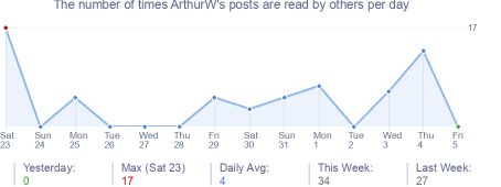 How many times ArthurW's posts are read daily