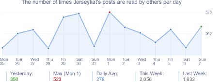 How many times Jerseykat's posts are read daily