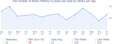 How many times PatRoy1's posts are read daily