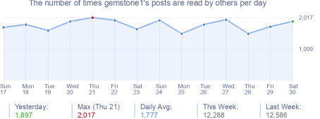How many times gemstone1's posts are read daily