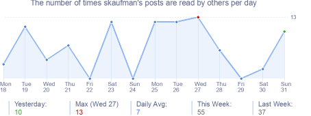 How many times skaufman's posts are read daily