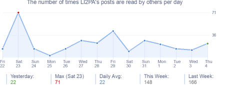 How many times LI2PA's posts are read daily