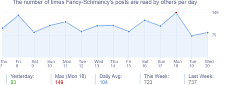 How many times Fancy-Schmancy's posts are read daily