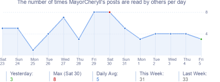 How many times MayorCheryll's posts are read daily