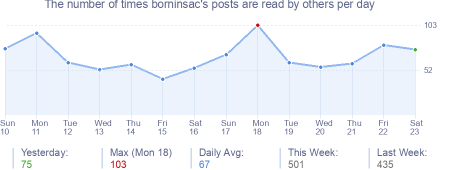 How many times borninsac's posts are read daily