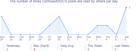 How many times ConfusedInDC's posts are read daily