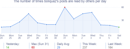How many times boliqua2's posts are read daily