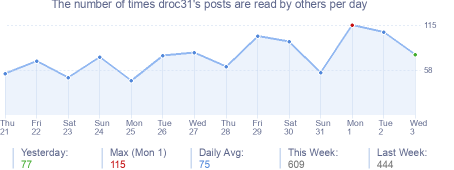 How many times droc31's posts are read daily