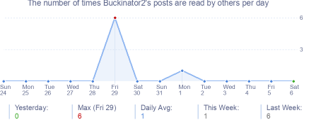 How many times Buckinator2's posts are read daily