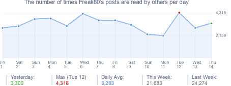 How many times Freak80's posts are read daily