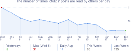 How many times ictulips's posts are read daily