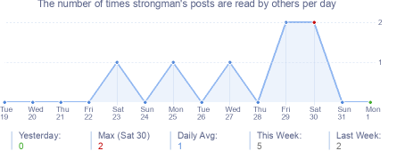 How many times strongman's posts are read daily