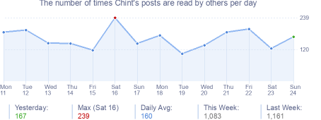How many times Chint's posts are read daily