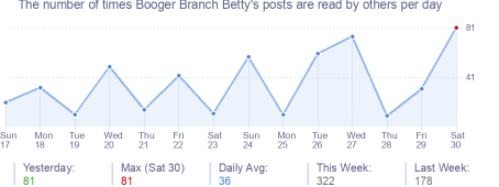 How many times Booger Branch Betty's posts are read daily