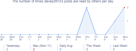How many times davep3913's posts are read daily