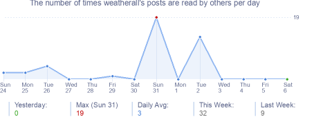 How many times weatherall's posts are read daily