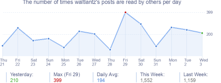 How many times waltlantz's posts are read daily