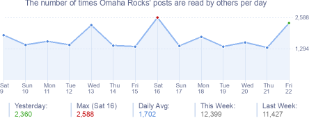 How many times Omaha Rocks's posts are read daily