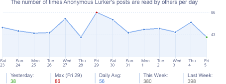 How many times Anonymous Lurker's posts are read daily