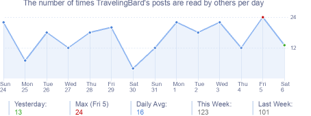 How many times TravelingBard's posts are read daily