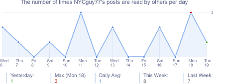 How many times NYCguy77's posts are read daily