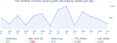 How many times Xa'at's posts are read daily