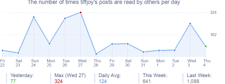 How many times tiffjoy's posts are read daily