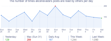 How many times alicenevada's posts are read daily