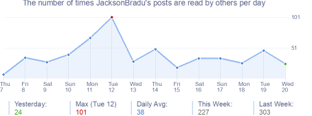 How many times JacksonBradu's posts are read daily