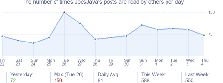 How many times JoesJava's posts are read daily