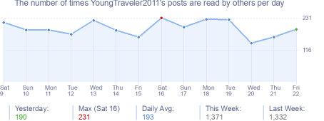 How many times YoungTraveler2011's posts are read daily