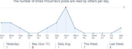 How many times ProudTex's posts are read daily