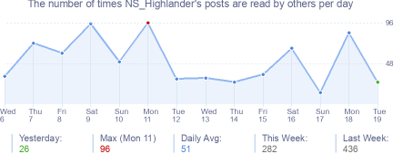 How many times NS_Highlander's posts are read daily