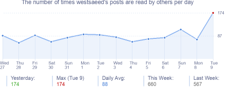 How many times westsaeed's posts are read daily