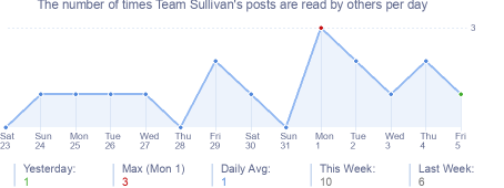 How many times Team Sullivan's posts are read daily