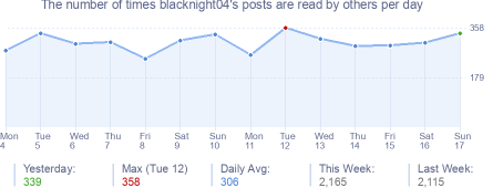 How many times blacknight04's posts are read daily