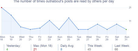 How many times outnabout's posts are read daily