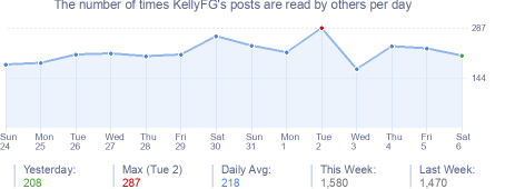 How many times KellyFG's posts are read daily