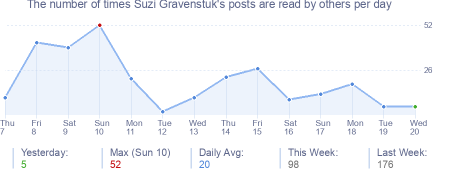 How many times Suzi Gravenstuk's posts are read daily