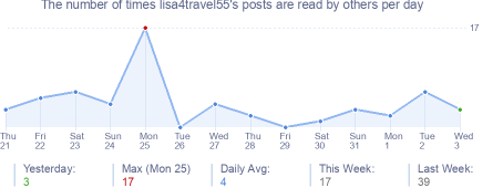 How many times lisa4travel55's posts are read daily