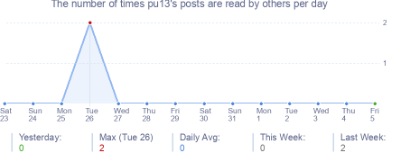 How many times pu13's posts are read daily