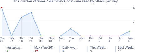 How many times 1966Glory's posts are read daily