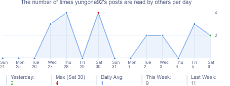 How many times yungone92's posts are read daily