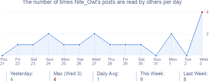 How many times Nite_Owl's posts are read daily