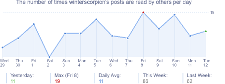 How many times winterscorpion's posts are read daily