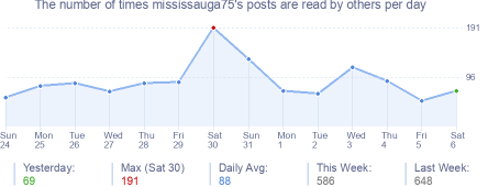 How many times mississauga75's posts are read daily