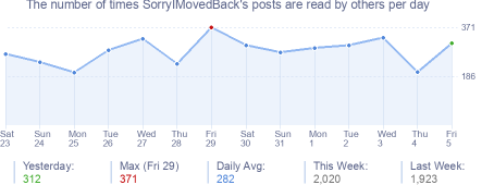 How many times SorryIMovedBack's posts are read daily